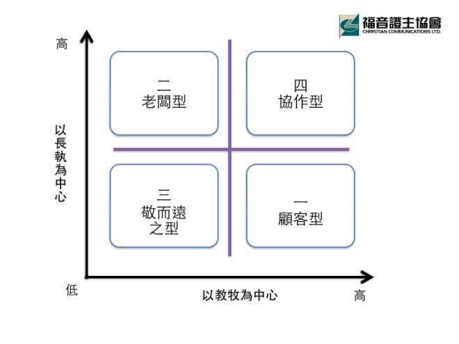 堂會團隊領導形態.jpg.001